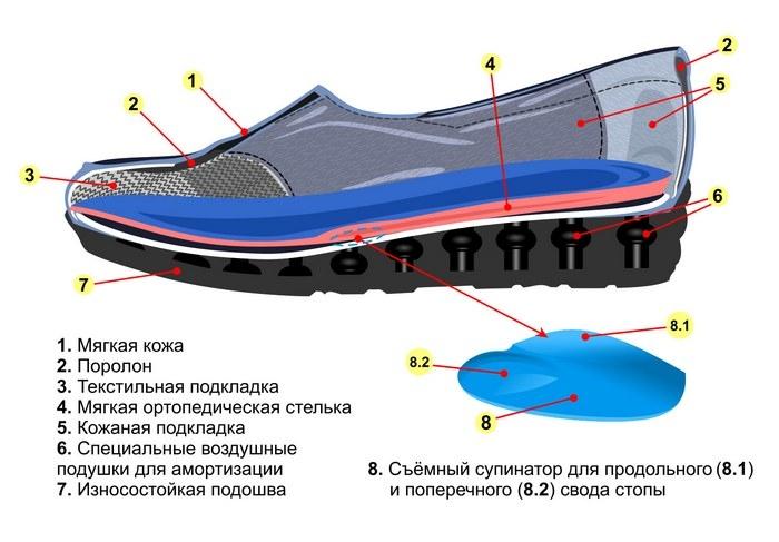 Женские ортопедические туфли 17-017К - 7